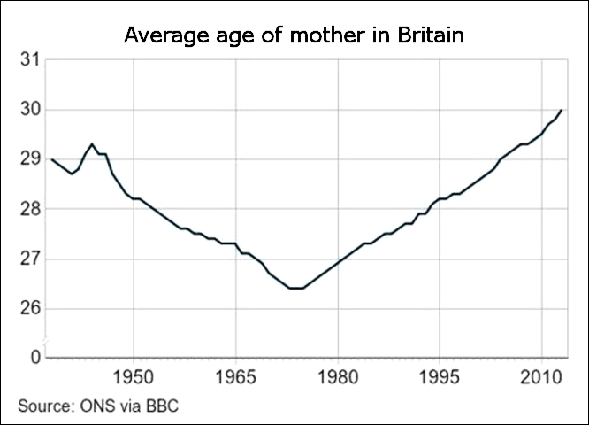 Age of mothers