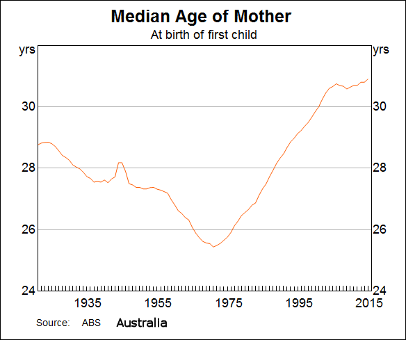 Age of mothers                  in Australia