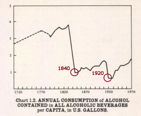 Historical                  consumtion of alcohol per capita in the U.S.