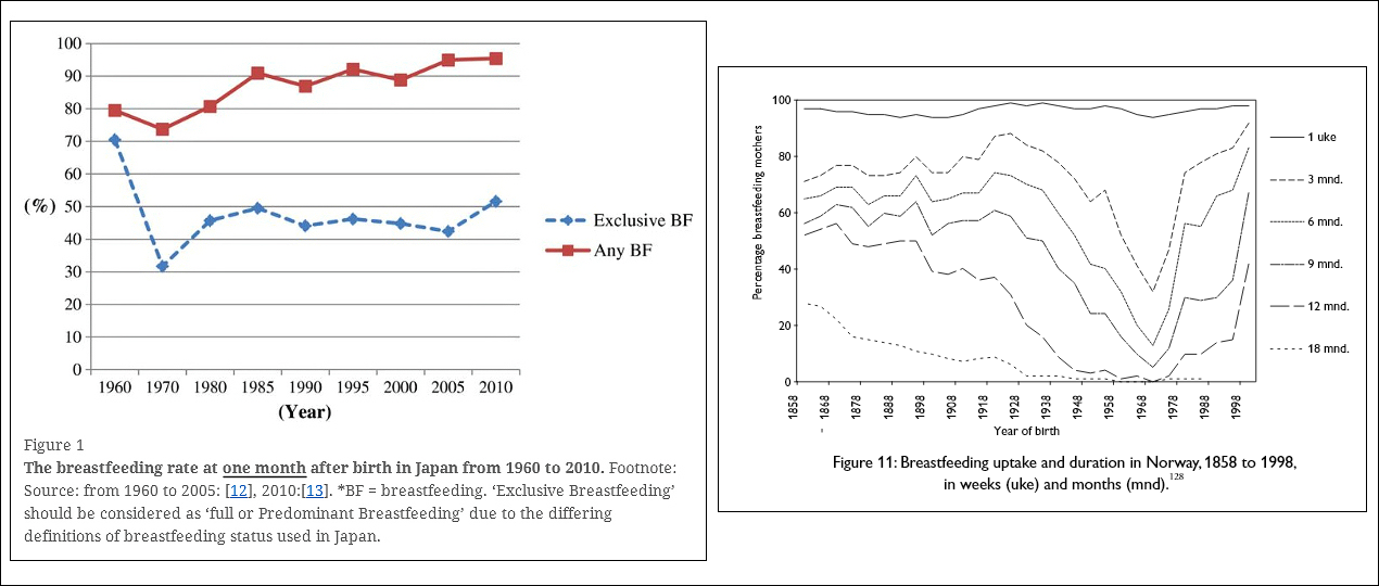 Breastfeeding rates in Japan and Norway