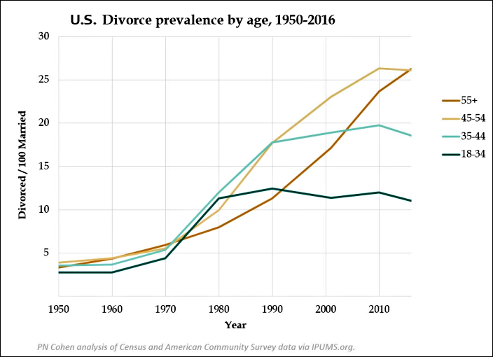 Divorce rates bys age group