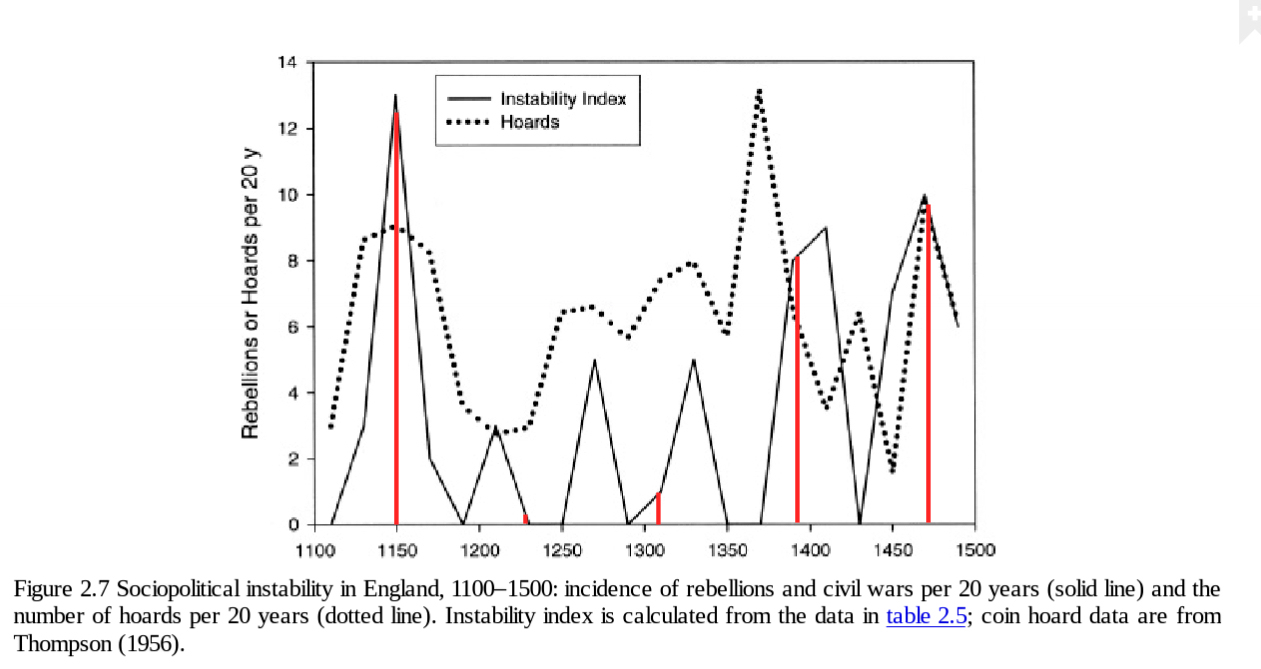 [Image: england-sociopolitical-instability-cycle.jpg]