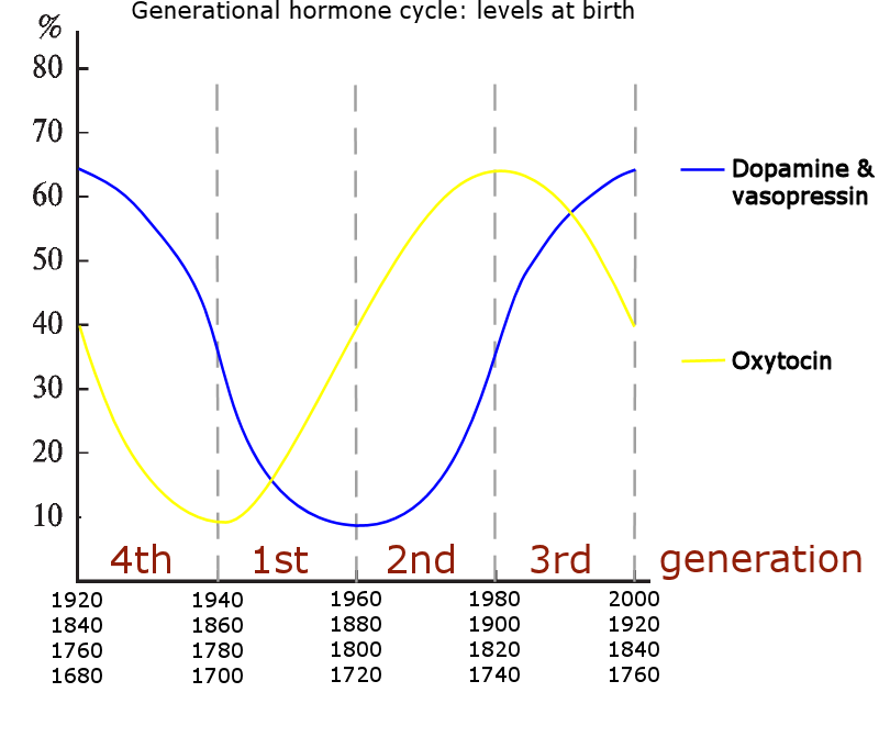 Hormone levels at birth