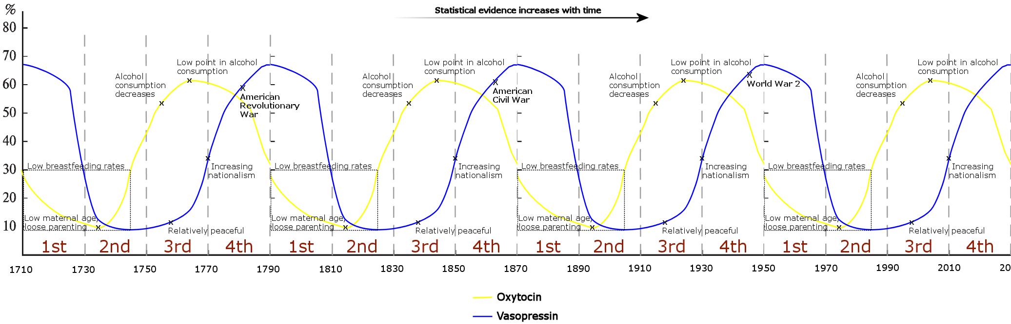 [Image: oxytocin-vasopressin-generational-levels-2-long.png]