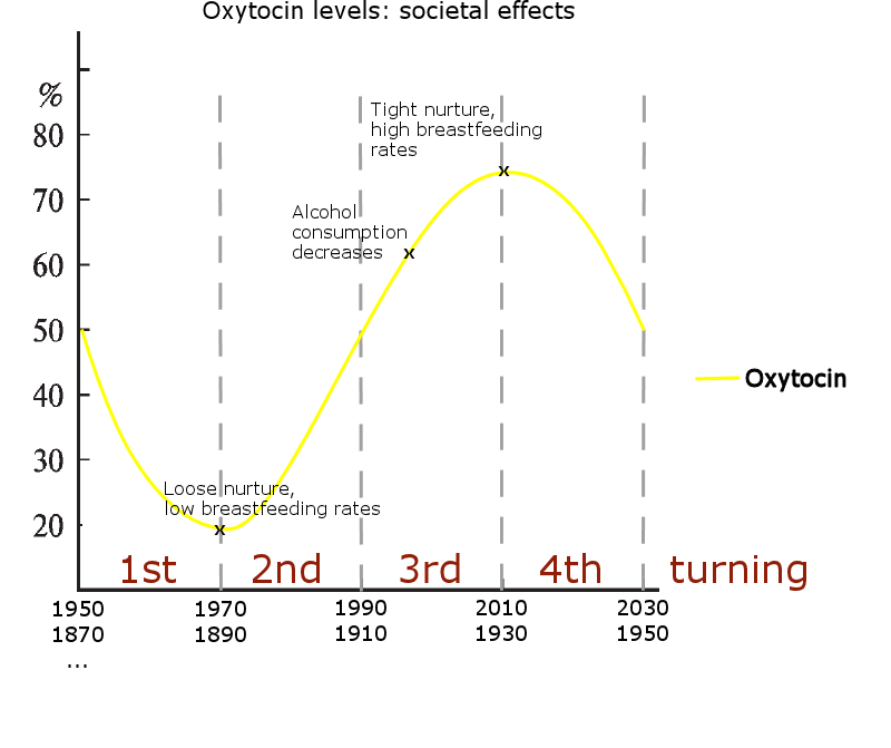 Presumed generational oxytocin levels