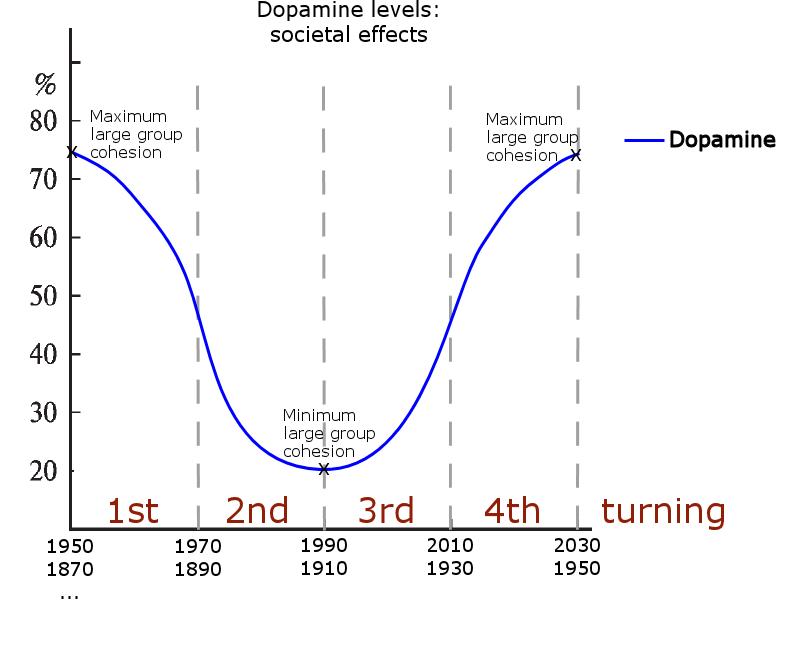 Presumed generational vasopressin levels