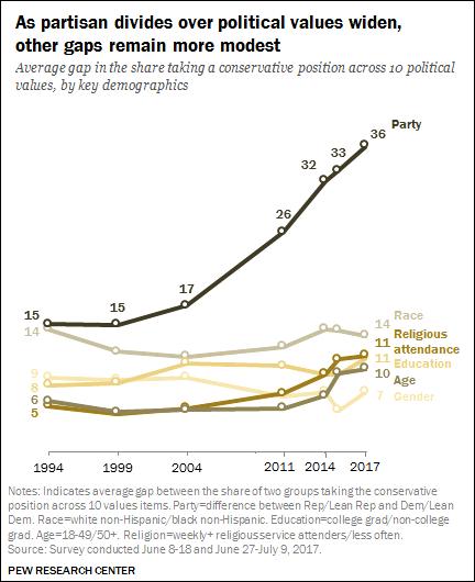 [Image: partisan-gap-us.png]