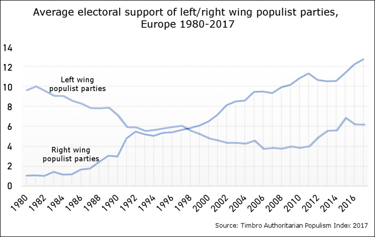 Populistic                                                            party support                                                          in Europe