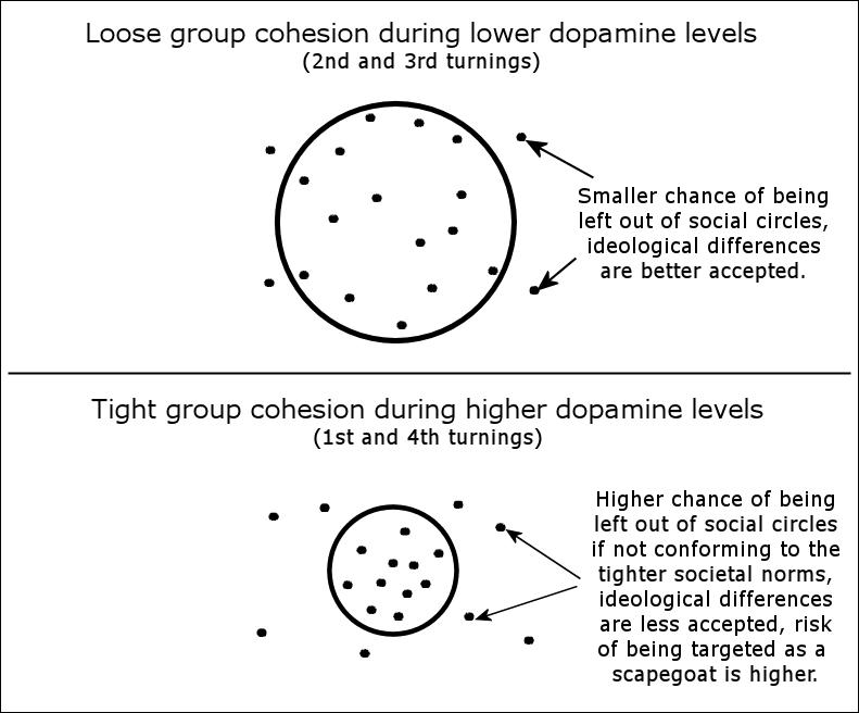Social circles and social coherence