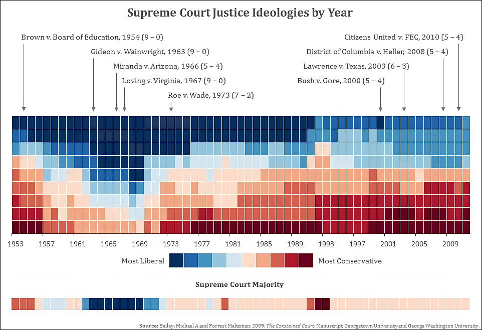 Supreme Court                                                      ideology by year